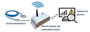 Sistema di Monitoraggio in Real-Time LoRaWAN della Coppia di Serraggio